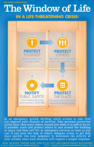 The Window of Life is a tool to help school employees reduce danger to themselves and others in a school crisis situation.  The Window of Life is especially important for active shooter incidents where calling 911 before communicating the need for a lockdown can cause a lengthy delay in taking protective actions that can save lives while law enforcement officers are on the way – even when officers are assigned to the campus where the attack is taking place.