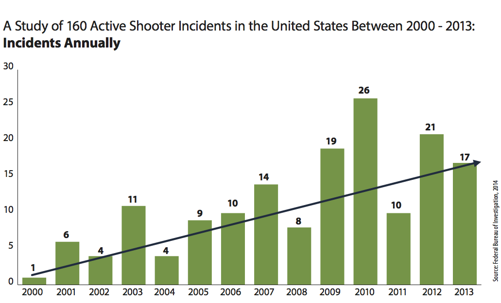 FBI Study Active Shooter  Incidents Annually